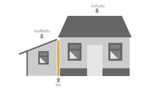 ต่อเติมด้านข้าง โดยแยกโครงสร้างออกจากตัวบ้าน